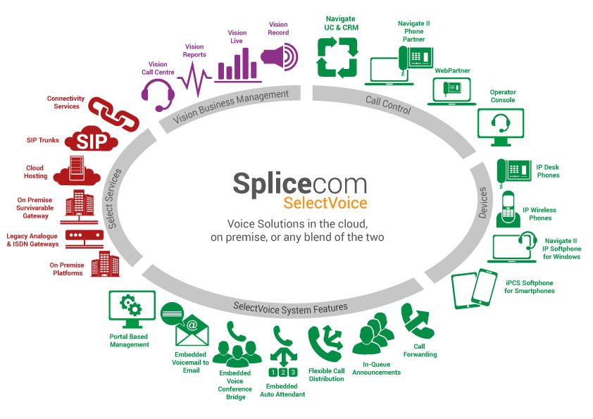 Splicecom_SelectVoice